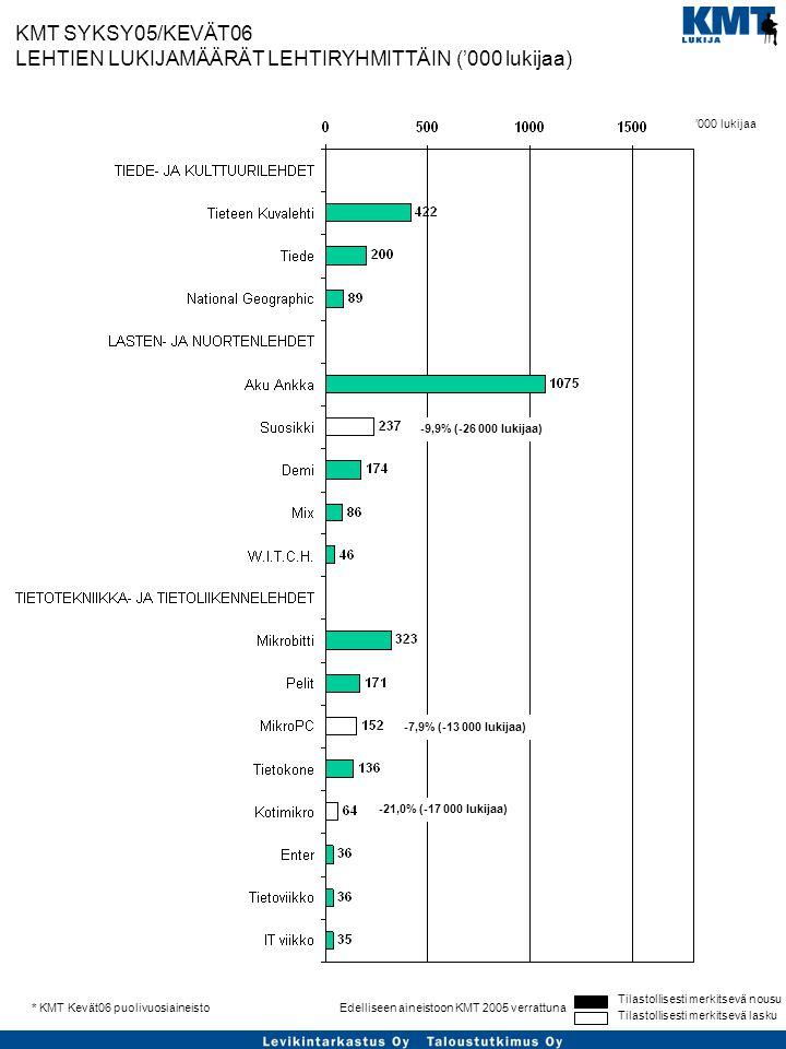 Tilastollisesti merkitsevä nousu Tilastollisesti merkitsevä lasku Edelliseen aineistoon KMT 2005 verrattuna* KMT Kevät06 puolivuosiaineisto KMT SYKSY05/KEVÄT06 LEHTIEN LUKIJAMÄÄRÄT LEHTIRYHMITTÄIN ('000 lukijaa) -9,9% (-26 000 lukijaa) '000 lukijaa -7,9% (-13 000 lukijaa) -21,0% (-17 000 lukijaa)