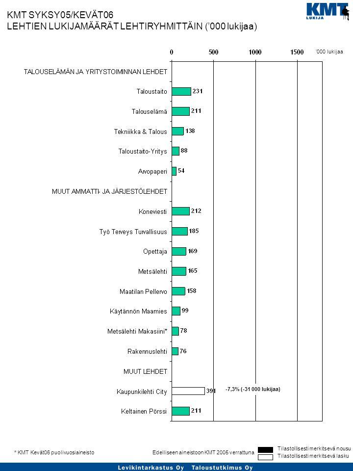 Tilastollisesti merkitsevä nousu Tilastollisesti merkitsevä lasku Edelliseen aineistoon KMT 2005 verrattuna* KMT Kevät06 puolivuosiaineisto KMT SYKSY05/KEVÄT06 LEHTIEN LUKIJAMÄÄRÄT LEHTIRYHMITTÄIN ('000 lukijaa) -7,3% (-31 000 lukijaa) '000 lukijaa