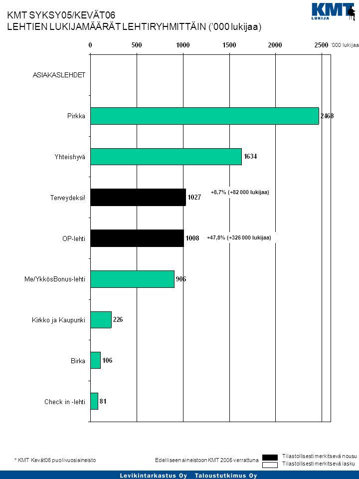 Tilastollisesti merkitsevä nousu Tilastollisesti merkitsevä lasku Edelliseen aineistoon KMT 2005 verrattuna* KMT Kevät06 puolivuosiaineisto KMT SYKSY05/KEVÄT06 LEHTIEN LUKIJAMÄÄRÄT LEHTIRYHMITTÄIN ('000 lukijaa) +8,7% (+82 000 lukijaa) +47,8% (+326 000 lukijaa) '000 lukijaa