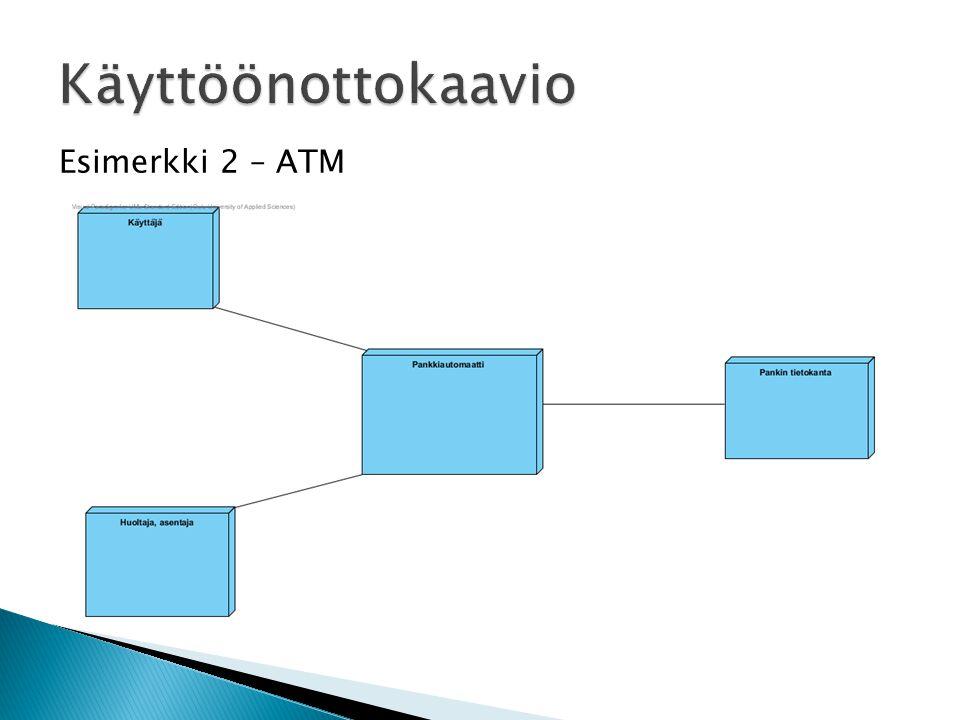Esimerkki 2 – ATM