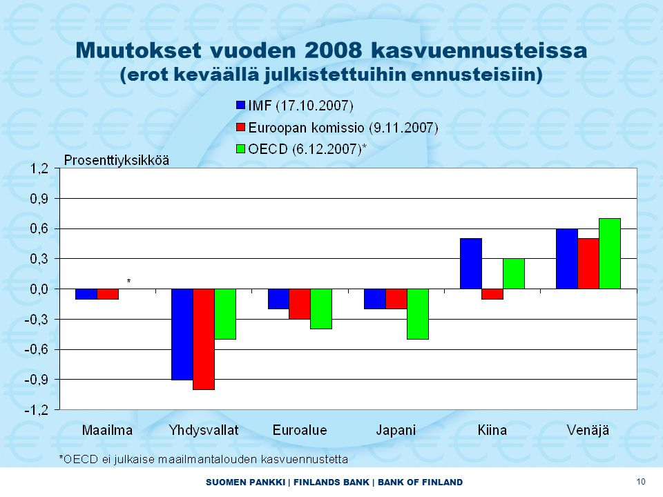 SUOMEN PANKKI | FINLANDS BANK | BANK OF FINLAND 10 Muutokset vuoden 2008 kasvuennusteissa (erot keväällä julkistettuihin ennusteisiin)