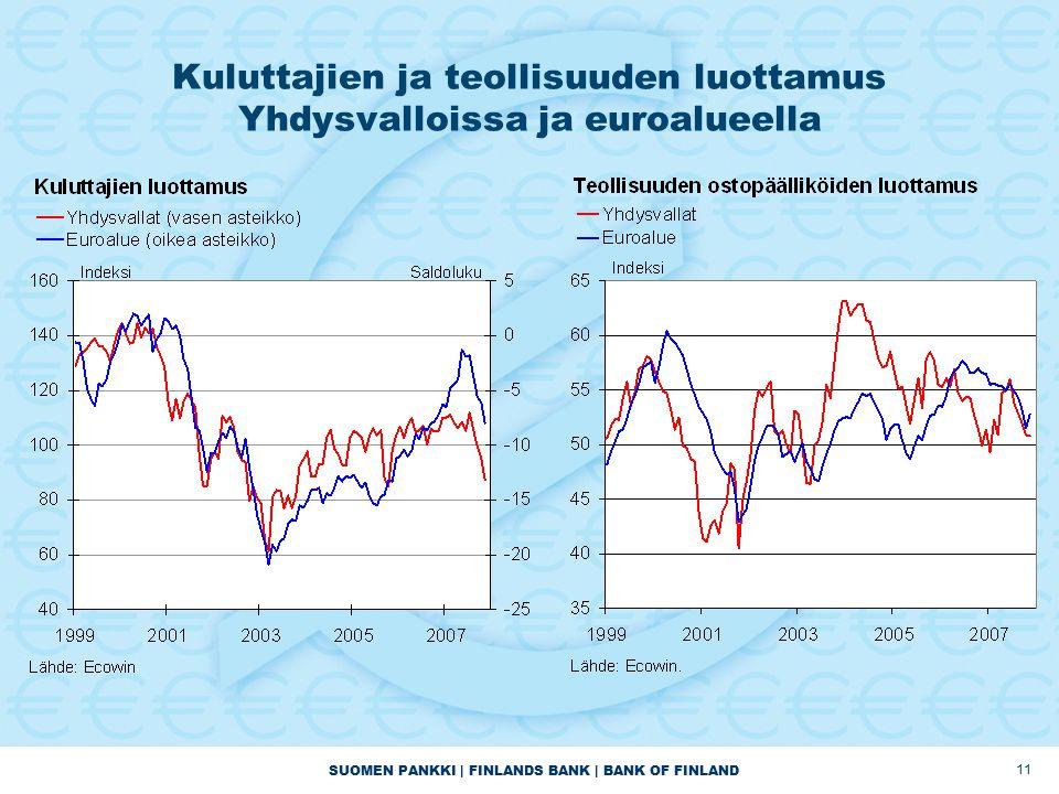 SUOMEN PANKKI | FINLANDS BANK | BANK OF FINLAND 11 Kuluttajien ja teollisuuden luottamus Yhdysvalloissa ja euroalueella