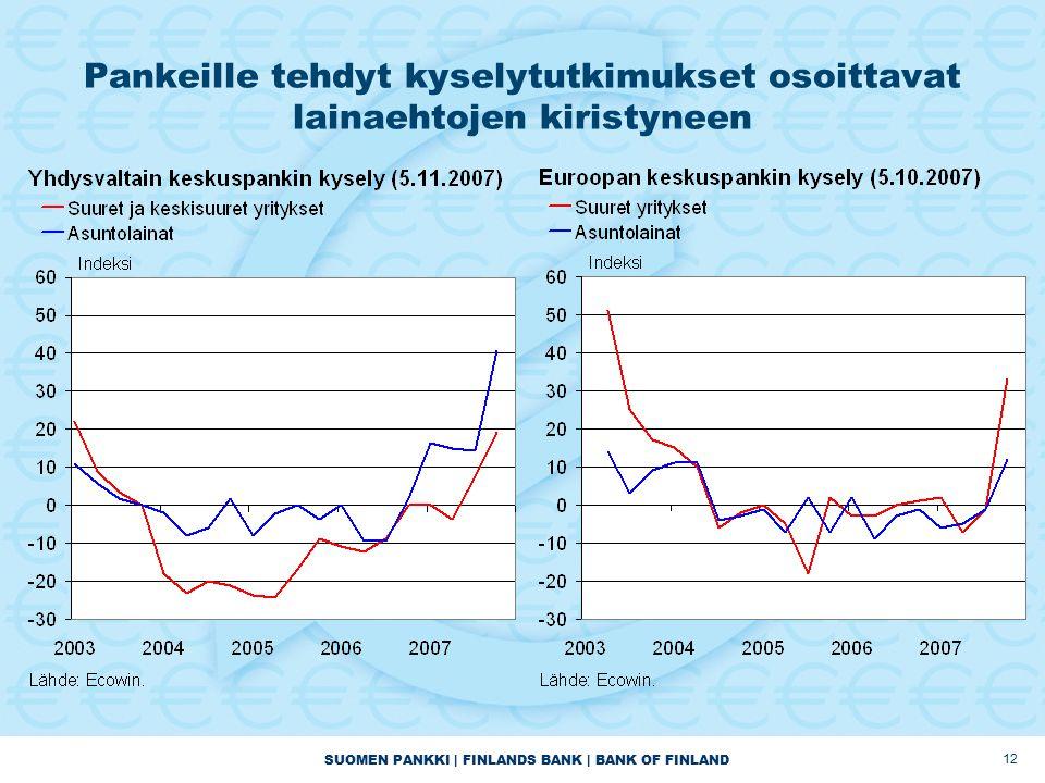 SUOMEN PANKKI | FINLANDS BANK | BANK OF FINLAND 12 Pankeille tehdyt kyselytutkimukset osoittavat lainaehtojen kiristyneen