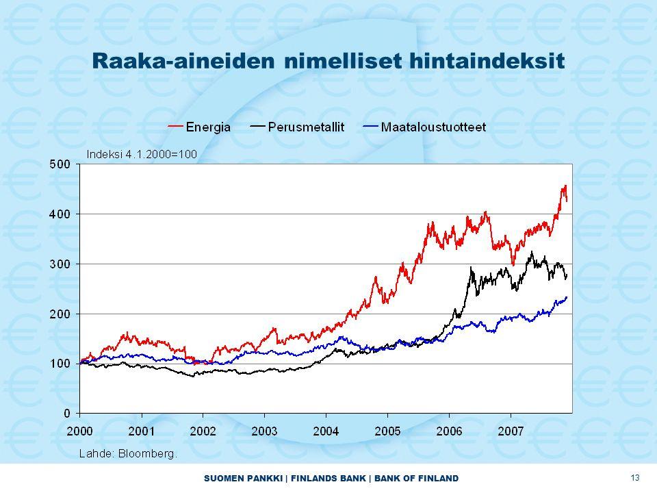 SUOMEN PANKKI | FINLANDS BANK | BANK OF FINLAND 13 Raaka-aineiden nimelliset hintaindeksit