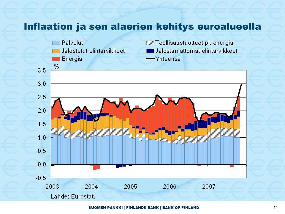 SUOMEN PANKKI | FINLANDS BANK | BANK OF FINLAND 14 Inflaation ja sen alaerien kehitys euroalueella