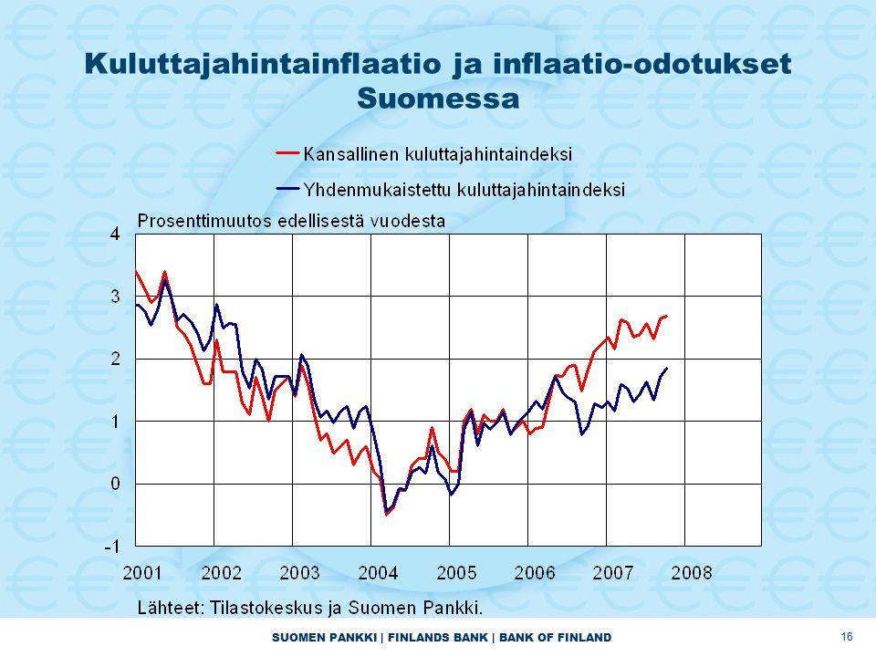 SUOMEN PANKKI | FINLANDS BANK | BANK OF FINLAND 16 Kuluttajahintainflaatio ja inflaatio-odotukset Suomessa