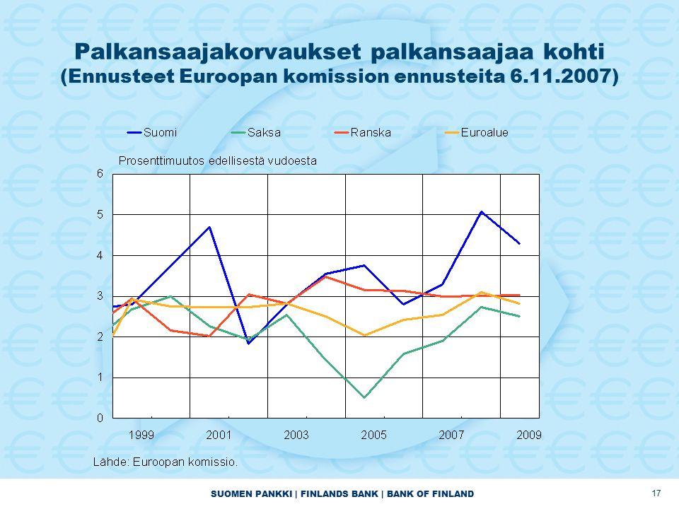 SUOMEN PANKKI | FINLANDS BANK | BANK OF FINLAND 17 Palkansaajakorvaukset palkansaajaa kohti (Ennusteet Euroopan komission ennusteita 6.11.2007)