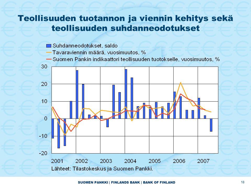 SUOMEN PANKKI | FINLANDS BANK | BANK OF FINLAND 18 Teollisuuden tuotannon ja viennin kehitys sekä teollisuuden suhdanneodotukset
