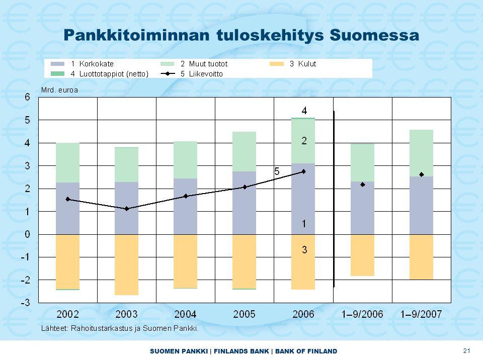 SUOMEN PANKKI | FINLANDS BANK | BANK OF FINLAND 21 Pankkitoiminnan tuloskehitys Suomessa