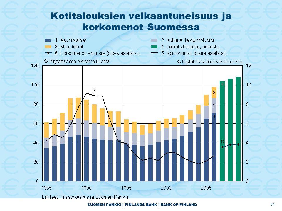 SUOMEN PANKKI | FINLANDS BANK | BANK OF FINLAND 24 Kotitalouksien velkaantuneisuus ja korkomenot Suomessa