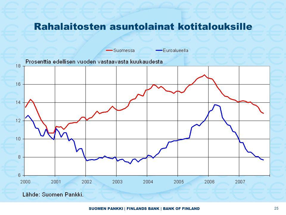 SUOMEN PANKKI | FINLANDS BANK | BANK OF FINLAND 25 Rahalaitosten asuntolainat kotitalouksille
