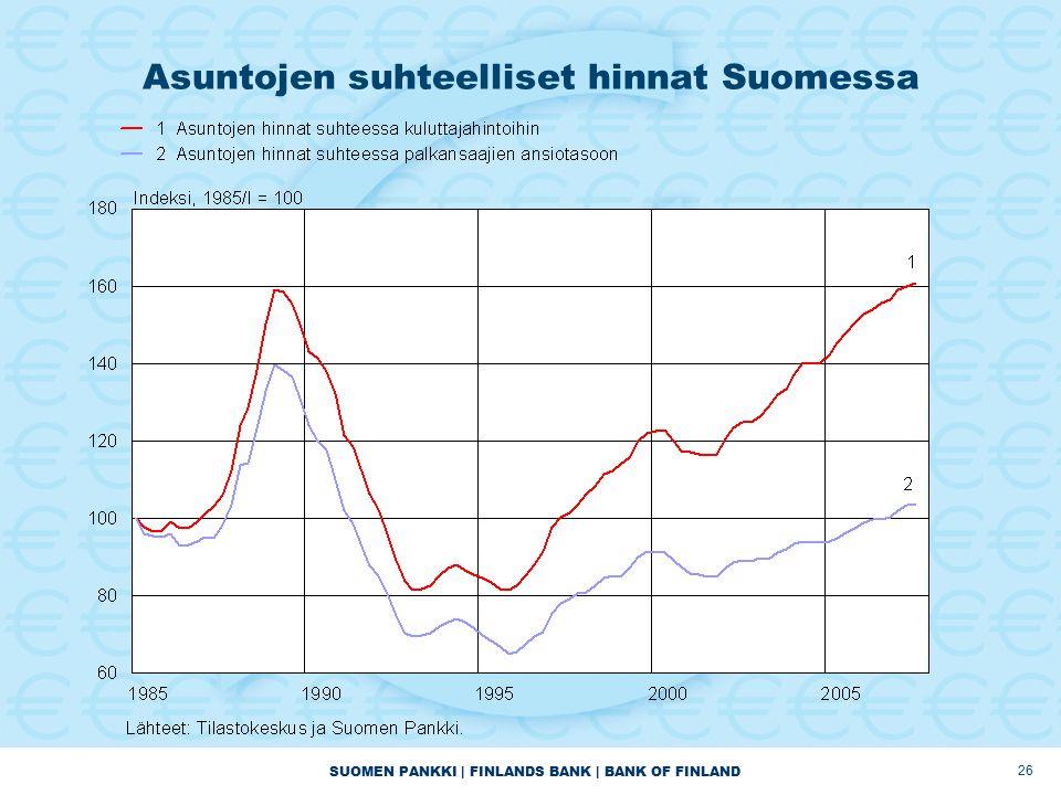 SUOMEN PANKKI | FINLANDS BANK | BANK OF FINLAND 26 Asuntojen suhteelliset hinnat Suomessa