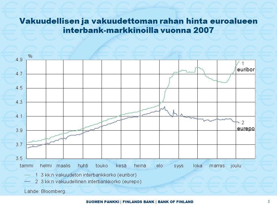SUOMEN PANKKI | FINLANDS BANK | BANK OF FINLAND 3 Vakuudellisen ja vakuudettoman rahan hinta euroalueen interbank-markkinoilla vuonna 2007 euribor eurepo