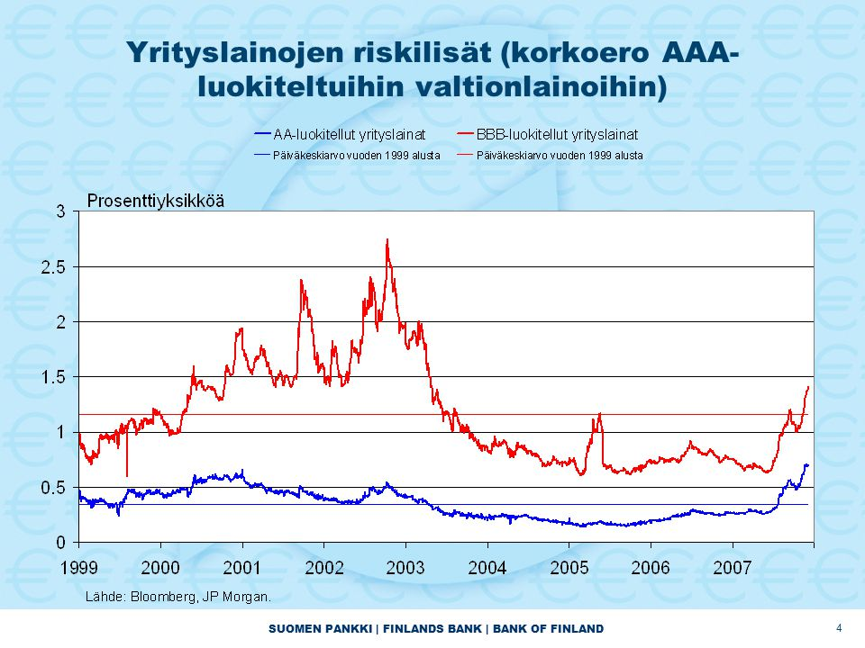 SUOMEN PANKKI | FINLANDS BANK | BANK OF FINLAND 4 Yrityslainojen riskilisät (korkoero AAA- luokiteltuihin valtionlainoihin)