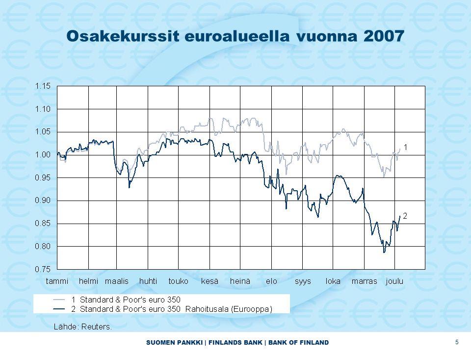 SUOMEN PANKKI | FINLANDS BANK | BANK OF FINLAND 5 Osakekurssit euroalueella vuonna 2007