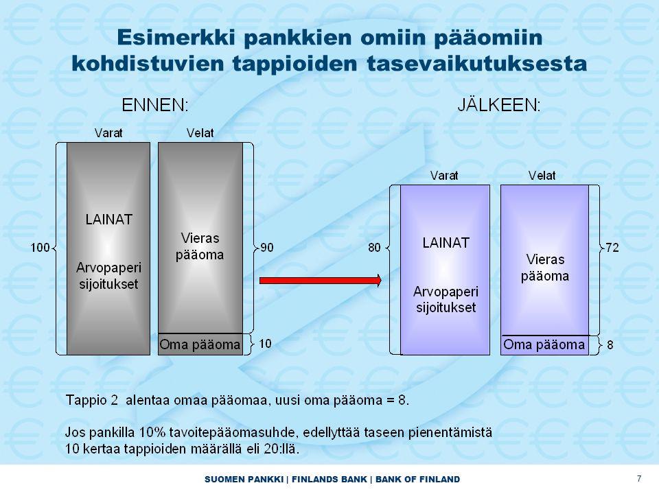 SUOMEN PANKKI | FINLANDS BANK | BANK OF FINLAND 7 Esimerkki pankkien omiin pääomiin kohdistuvien tappioiden tasevaikutuksesta