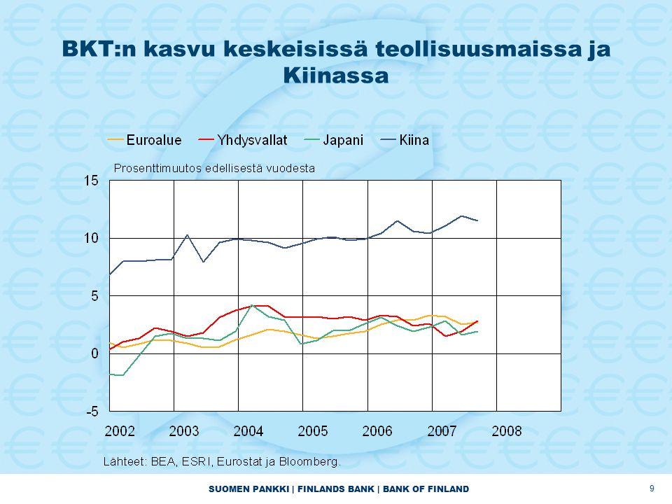 SUOMEN PANKKI | FINLANDS BANK | BANK OF FINLAND 9 BKT:n kasvu keskeisissä teollisuusmaissa ja Kiinassa