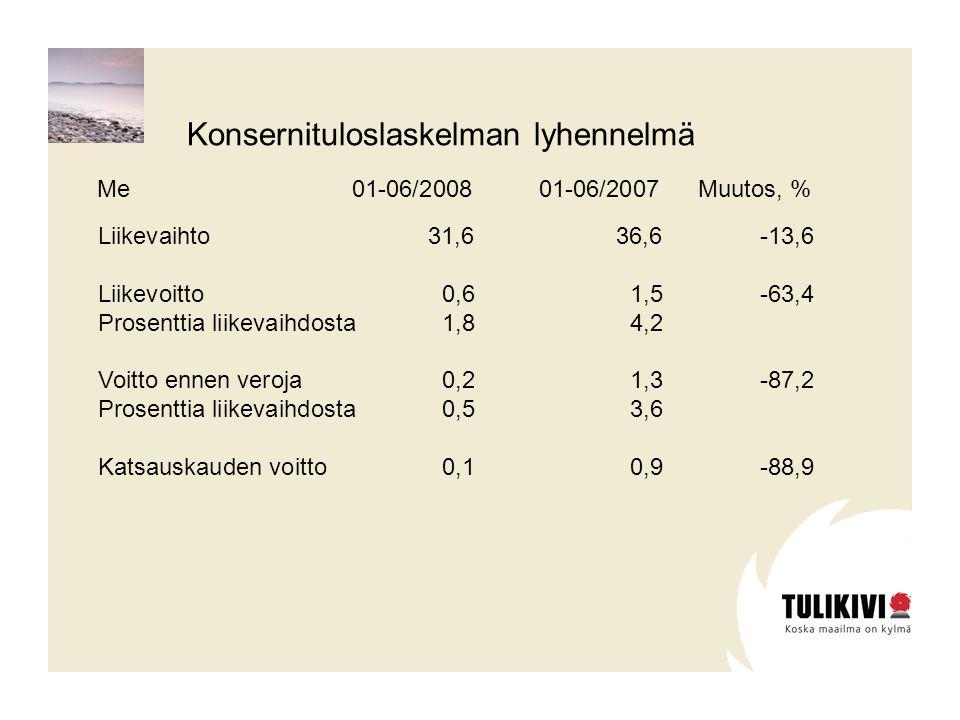 Liikevaihto31,636,6-13,6 Liikevoitto0,61,5-63,4 Prosenttia liikevaihdosta1,84,2 Voitto ennen veroja0,21,3-87,2 Prosenttia liikevaihdosta0,53,6 Katsauskauden voitto0,10,9-88,9 01-06/2008 01-06/2007Muutos, % Konsernituloslaskelman lyhennelmä Me