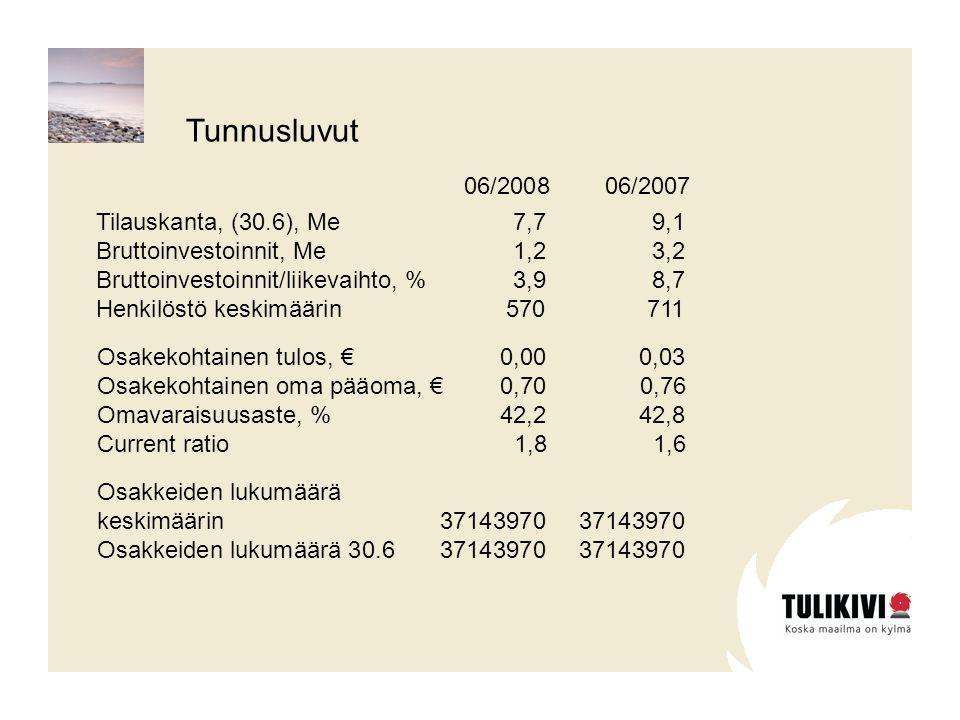 Osakekohtainen tulos, €0,000,03 Osakekohtainen oma pääoma, €0,700,76 Omavaraisuusaste, %42,242,8 Current ratio 1,81,6 Tilauskanta, (30.6), Me7,79,1 Bruttoinvestoinnit, Me1,23,2 Bruttoinvestoinnit/liikevaihto, %3,98,7 Henkilöstö keskimäärin570711 06/2008 06/2007 Osakkeiden lukumäärä keskimäärin 3714397037143970 Osakkeiden lukumäärä 30.63714397037143970 Tunnusluvut