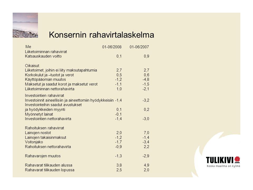 01-06/200801-06/2007 Liiketoiminnan rahavirrat Katsauskauden voitto0,10,9 Oikaisut: Liiketoimet, joihin ei liity maksutapahtumia2,72,7 Korkokulut ja –tuotot ja verot0,50,6 Käyttöpääoman muutos-1,2-4,8 Maksetut ja saadut korot ja maksetut verot-1,1-1,5 Liiketoiminnan nettorahavirta1,0-2,1 Investointien rahavirrat Investoinnit aineellisiin ja aineettomiin hyödykkeisiin-1,4-3,2 Investointeihin saadut avustukset ja hyödykkeiden myynti0,10,2 Myönnetyt lainat-0,1 Investointien nettorahavirta-1,4-3,0 Rahoituksen rahavirrat Lainojen nostot2,07,0 Lainojen takaisinmaksut-1,2-1,4 Voitonjako-1,7-3,4 Rahoituksen nettorahavirta-0,92,2 Rahavarojen muutos-1,3-2,9 Rahavarat tilikauden alussa3,84,9 Rahavarat tilikauden lopussa2,52,0 Me Konsernin rahavirtalaskelma