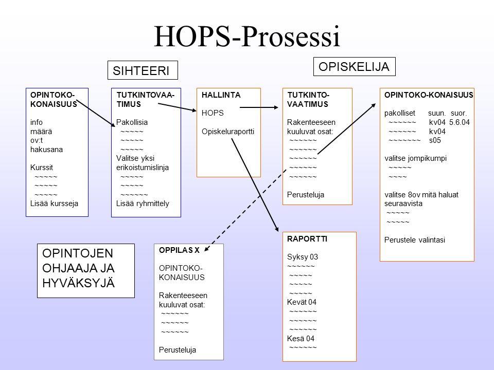 HOPS-Prosessi OPINTOKO-KONAISUUS pakolliset suun. suor.