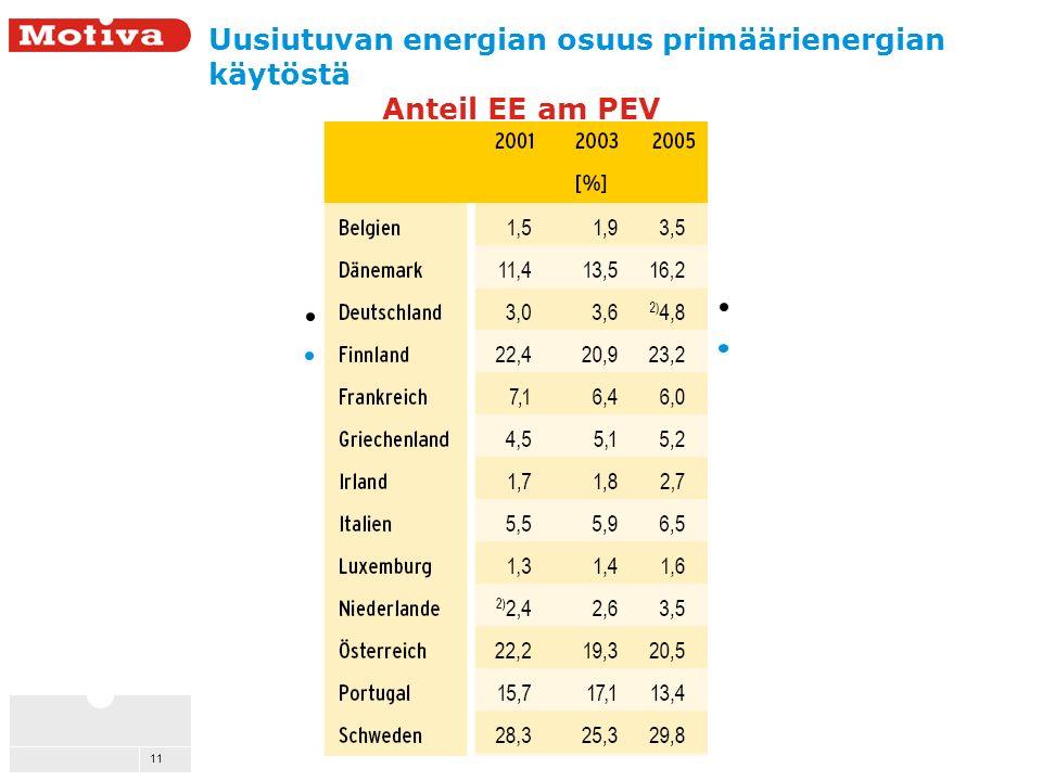 11 Uusiutuvan energian osuus primäärienergian käytöstä Anteil EE am PEV