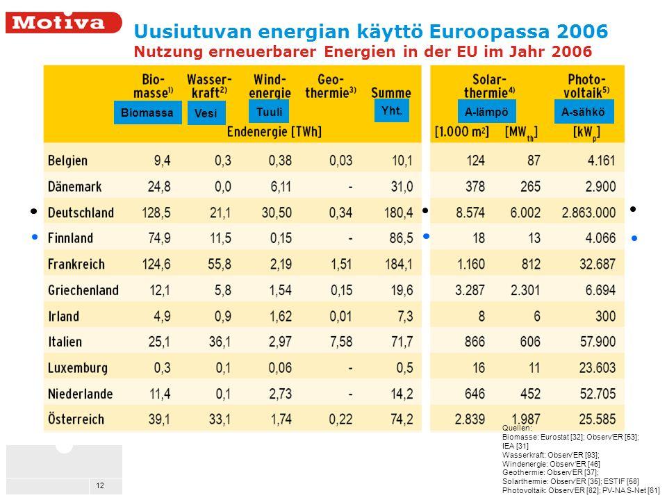12 Uusiutuvan energian käyttö Euroopassa 2006 Nutzung erneuerbarer Energien in der EU im Jahr 2006 Quellen: Biomasse: Eurostat [32]; ObservER [53]; IEA [31] Wasserkraft: ObservER [93]; Windenergie: ObservER [46] Geothermie: ObservER [37]; Solarthermie: ObservER [35]; ESTIF [58] Photovoltaik: ObservER [82]; PV-NA S-Net [61] Biomassa Tuuli Vesi A-sähkö A-lämpö Yht.