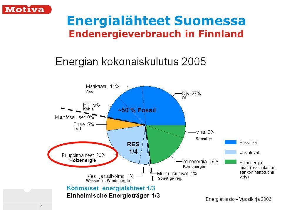 5 Holzenergie Energialähteet Suomessa Endenergieverbrauch in Finnland Energiatilasto – Vuosikirja 2006 Kotimaiset energialähteet 1/3 Einheimische Energieträger 1/3 ~50 % Fossil Wasser- u.