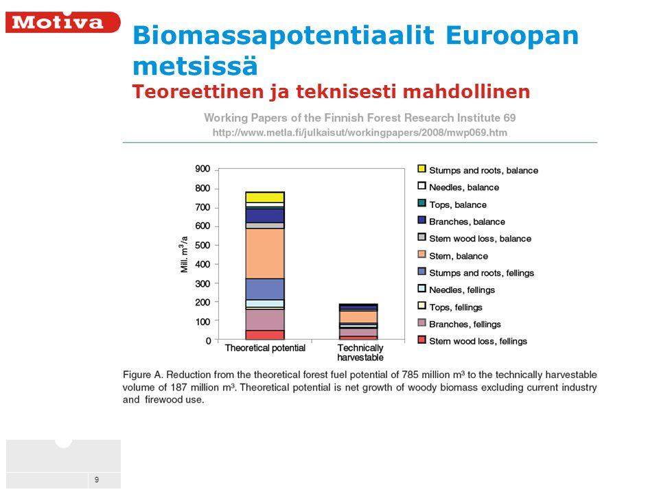 9 Biomassapotentiaalit Euroopan metsissä Teoreettinen ja teknisesti mahdollinen