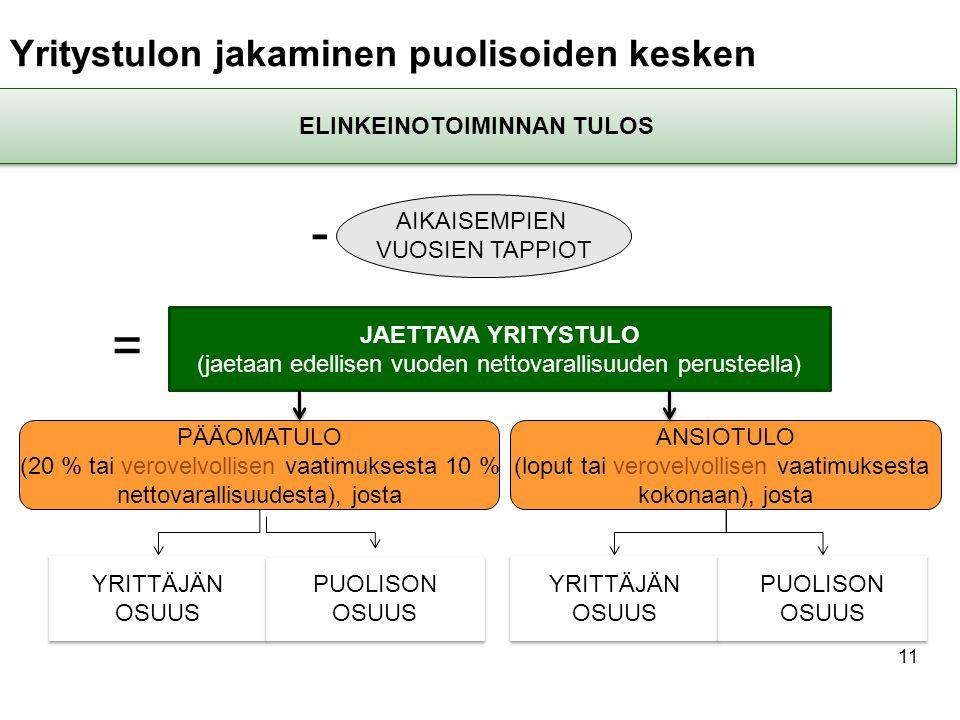 11 Yritystulon jakaminen puolisoiden kesken ELINKEINOTOIMINNAN TULOS AIKAISEMPIEN VUOSIEN TAPPIOT JAETTAVA YRITYSTULO (jaetaan edellisen vuoden nettovarallisuuden perusteella) PÄÄOMATULO (20 % tai verovelvollisen vaatimuksesta 10 % nettovarallisuudesta), josta ANSIOTULO (loput tai verovelvollisen vaatimuksesta kokonaan), josta YRITTÄJÄN OSUUS YRITTÄJÄN OSUUS PUOLISON OSUUS PUOLISON OSUUS YRITTÄJÄN OSUUS YRITTÄJÄN OSUUS PUOLISON OSUUS PUOLISON OSUUS - =