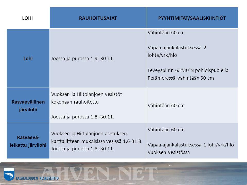 R LOHI RAUHOITUSAJATPYYNTIMITAT/SAALISKIINTIÖT LohiJoessa ja purossa 1.9.-30.11.