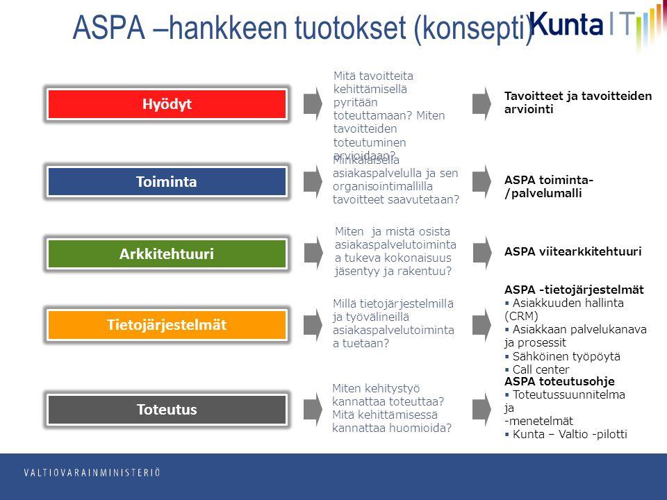 pp.kk.vvvv Osasto ASPA –hankkeen tuotokset (konsepti) Tavoitteet ja tavoitteiden arviointi ASPA toiminta- /palvelumalli ASPA viitearkkitehtuuri ASPA -tietojärjestelmät  Asiakkuuden hallinta (CRM)  Asiakkaan palvelukanava ja prosessit  Sähköinen työpöytä  Call center ASPA toteutusohje  Toteutussuunnitelma ja -menetelmät  Kunta – Valtio -pilotti Mitä tavoitteita kehittämisellä pyritään toteuttamaan.