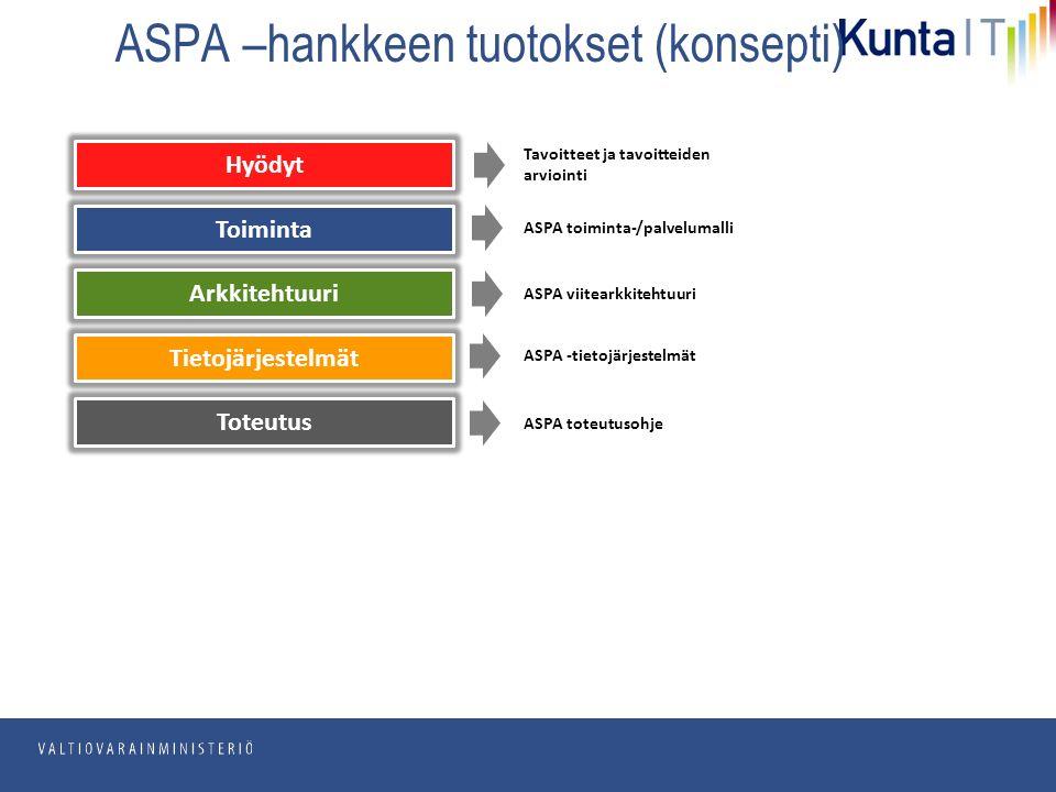 pp.kk.vvvv Osasto ASPA –hankkeen tuotokset (konsepti) Tavoitteet ja tavoitteiden arviointi ASPA toiminta-/palvelumalli ASPA viitearkkitehtuuri ASPA -tietojärjestelmät ASPA toteutusohje Hyödyt Toiminta Arkkitehtuuri Tietojärjestelmät Toteutus