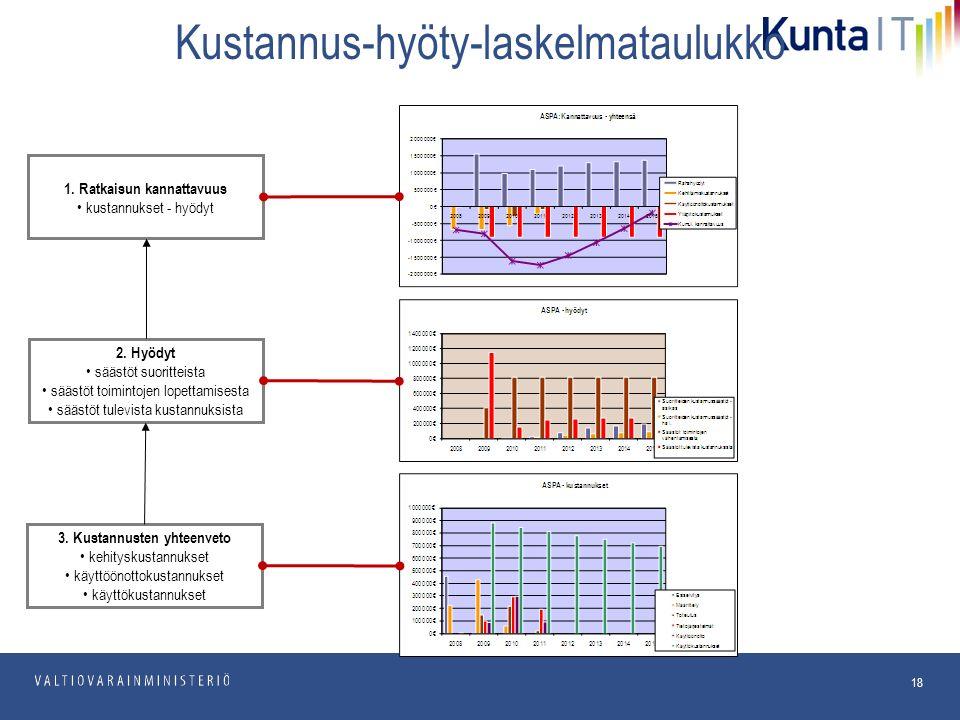 pp.kk.vvvv Osasto 18 Kustannus-hyöty-laskelmataulukko 1.