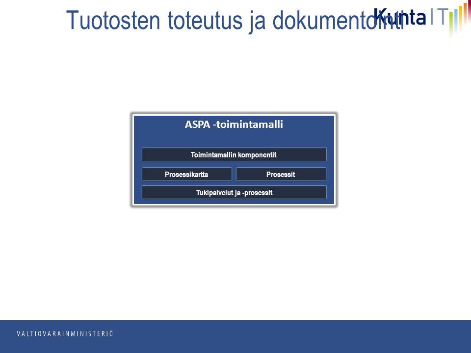 pp.kk.vvvv Osasto Tuotosten toteutus ja dokumentointi ASPA -toimintamalli Prosessikartta Toimintamallin komponentit Prosessit Tukipalvelut ja -prosessit