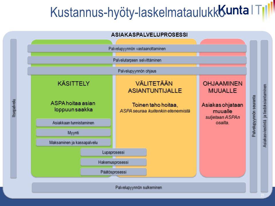 pp.kk.vvvv Osasto 21 Kustannus-hyöty-laskelmataulukko Palvelupyynnön seuranta Palvelupyynnön vastaanottaminen Palvelupyynnön ohjaus Palvelutarpeen selvittäminen Palvelupyynnön sulkeminen Asiakasviestintä ja tiedoksiantaminen ASIAKASPALVELUPROSESSI MyyntiMyynti Maksaminen ja kassapalvelu HakemusprosessiHakemusprosessi PäätösprosessiPäätösprosessi Asiakkaan tunnistaminen LupaprosessiLupaprosessi KÄSITTELY ASPA hoitaa asian loppuun saakka VÄLITETÄÄNASIANTUNTIJALLE Toinen taho hoitaa, ASPA seuraa kuitenkin etenemistä OHJAAMINEN MUUALLE Asiakas ohjataan muualle suljetaan ASPAn osalta.
