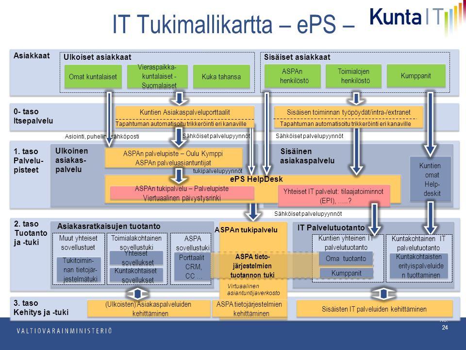 pp.kk.vvvv Osasto No. 24 IT Tukimallikartta – ePS – 1.