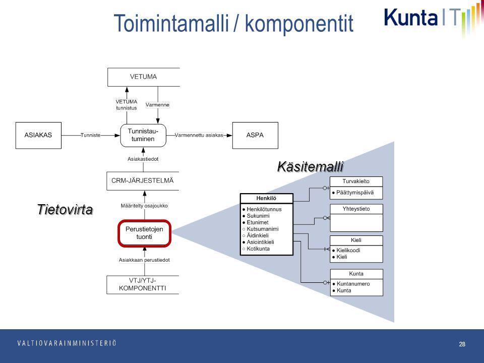 pp.kk.vvvv Osasto 28 Toimintamalli / komponentit Käsitemalli Tietovirta