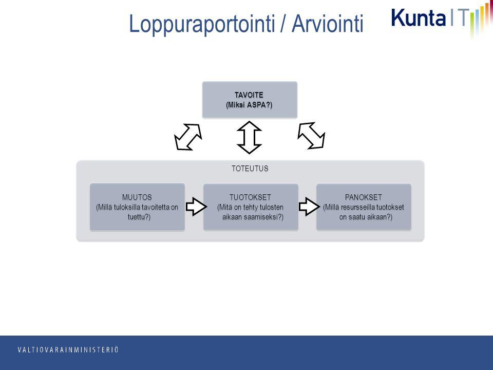 pp.kk.vvvv Osasto TOTEUTUS Loppuraportointi / Arviointi TAVOITE (Miksi ASPA ) TAVOITE (Miksi ASPA ) MUUTOS (Millä tuloksilla tavoitetta on tuettu ) MUUTOS (Millä tuloksilla tavoitetta on tuettu ) TUOTOKSET (Mitä on tehty tulosten aikaan saamiseksi ) TUOTOKSET (Mitä on tehty tulosten aikaan saamiseksi ) PANOKSET (Millä resursseilla tuotokset on saatu aikaan ) PANOKSET (Millä resursseilla tuotokset on saatu aikaan )