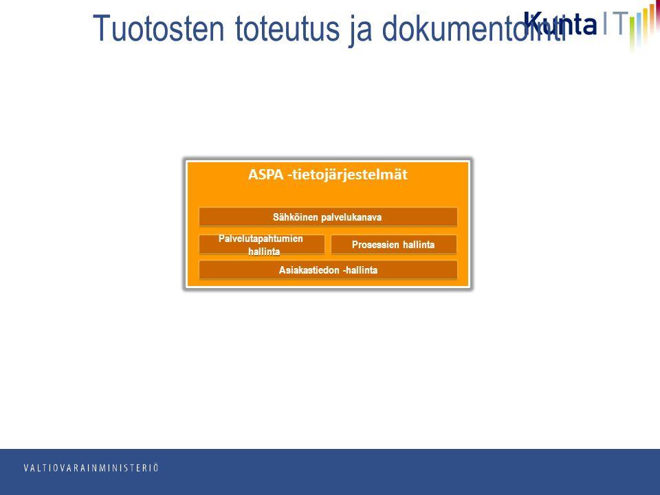 pp.kk.vvvv Osasto Tuotosten toteutus ja dokumentointi ASPA -tietojärjestelmät Palvelutapahtumien hallinta Sähköinen palvelukanava Prosessien hallinta Asiakastiedon -hallinta