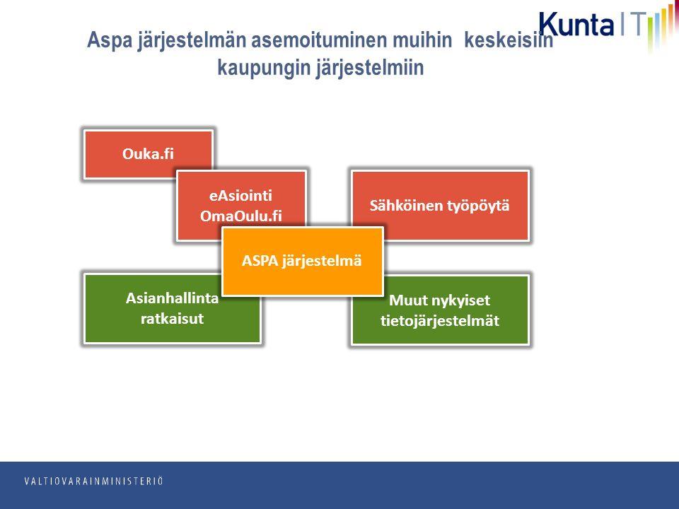 pp.kk.vvvv Osasto Ouka.fi Sähköinen työpöytä eAsiointi OmaOulu.fi Asianhallinta ratkaisut Muut nykyiset tietojärjestelmät Aspa järjestelmän asemoituminen muihin keskeisiin kaupungin järjestelmiin ASPA järjestelmä