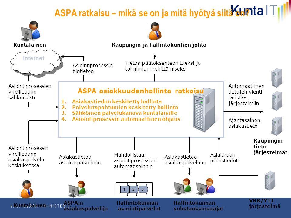 pp.kk.vvvv Osasto ASPA asiakkuudenhallinta ratkaisu 1.Asiakastiedon keskitetty hallinta 2.Palvelutapahtumien keskitetty hallinta 3.Sähköinen palvelukanava kuntalaisille 4.Asiointiprosessin automaattinen ohjaus Internet Asiointiprosessien vireillepano sähköisesti Asiointiprosessin vireillepano asiakaspalvelu keskuksessa ASPA:n asiakaspalvelija Kuntalainen Kaupungin tieto- järjestelmät Asiakastietoa asiakaspalveluun Kaupungin ja hallintokuntien johtoKuntalainen Tietoa päätöksenteon tueksi ja toiminnan kehittämiseksi Automaattinen tietojen vienti tausta- järjestelmiin 123 Hallintokunnan asiointipalvelut Mahdollistaa asiointiprosessien automatisoinnin ASPA ratkaisu – mikä se on ja mitä hyötyä siitä on.