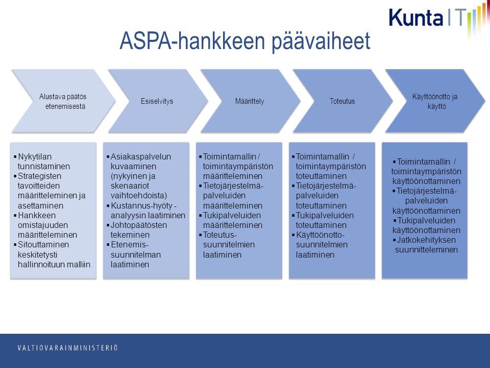 pp.kk.vvvv Osasto ASPA-hankkeen päävaiheet Esiselvitys Määrittely Toteutus Käyttöönotto ja käyttö  Asiakaspalvelun kuvaaminen (nykyinen ja skenaariot vaihtoehdoista)  Kustannus-hyöty - analyysin laatiminen  Johtopäätösten tekeminen  Etenemis- suunnitelman laatiminen  Asiakaspalvelun kuvaaminen (nykyinen ja skenaariot vaihtoehdoista)  Kustannus-hyöty - analyysin laatiminen  Johtopäätösten tekeminen  Etenemis- suunnitelman laatiminen  Toimintamallin / toimintaympäristön määritteleminen  Tietojärjestelmä- palveluiden määritteleminen  Tukipalveluiden määritteleminen  Toteutus- suunnitelmien laatiminen  Toimintamallin / toimintaympäristön määritteleminen  Tietojärjestelmä- palveluiden määritteleminen  Tukipalveluiden määritteleminen  Toteutus- suunnitelmien laatiminen  Toimintamallin / toimintaympäristön toteuttaminen  Tietojärjestelmä- palveluiden toteuttaminen  Tukipalveluiden toteuttaminen  Käyttöönotto- suunnitelmien laatiminen  Toimintamallin / toimintaympäristön toteuttaminen  Tietojärjestelmä- palveluiden toteuttaminen  Tukipalveluiden toteuttaminen  Käyttöönotto- suunnitelmien laatiminen  Toimintamallin / toimintaympäristön käyttöönottaminen  Tietojärjestelmä- palveluiden käyttöönottaminen  Tukipalveluiden käyttöönottaminen  Jatkokehityksen suunnitteleminen  Toimintamallin / toimintaympäristön käyttöönottaminen  Tietojärjestelmä- palveluiden käyttöönottaminen  Tukipalveluiden käyttöönottaminen  Jatkokehityksen suunnitteleminen Alustava päätös etenemisestä  Nykytilan tunnistaminen  Strategisten tavoitteiden määritteleminen ja asettaminen  Hankkeen omistajuuden määritteleminen  Sitouttaminen keskitetysti hallinnoituun malliin  Nykytilan tunnistaminen  Strategisten tavoitteiden määritteleminen ja asettaminen  Hankkeen omistajuuden määritteleminen  Sitouttaminen keskitetysti hallinnoituun malliin