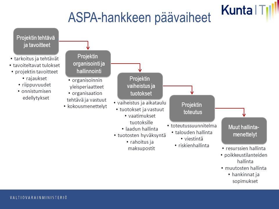 pp.kk.vvvv Osasto ASPA-hankkeen päävaiheet Projektin tehtävä ja tavoitteet tarkoitus ja tehtävät tavoiteltavat tulokset projektin tavoitteet rajaukset riippuvuudet onnistumisen edellytykset Projektin organisointi ja hallinnointi organisoinnin yleisperiaatteet organisaation tehtävä ja vastuut kokousmenettelyt Projektin vaiheistus ja tuotokset vaiheistus ja aikataulu tuotokset ja vastuut vaatimukset tuotoksille laadun hallinta tuotosten hyväksyntä rahoitus ja maksupostit Projektin toteutus toteutussuunnitelma talouden hallinta viestintä riskienhallinta Muut hallinta- menettelyt resurssien hallinta poikkeustilanteiden hallinta muutosten hallinta hankinnat ja sopimukset
