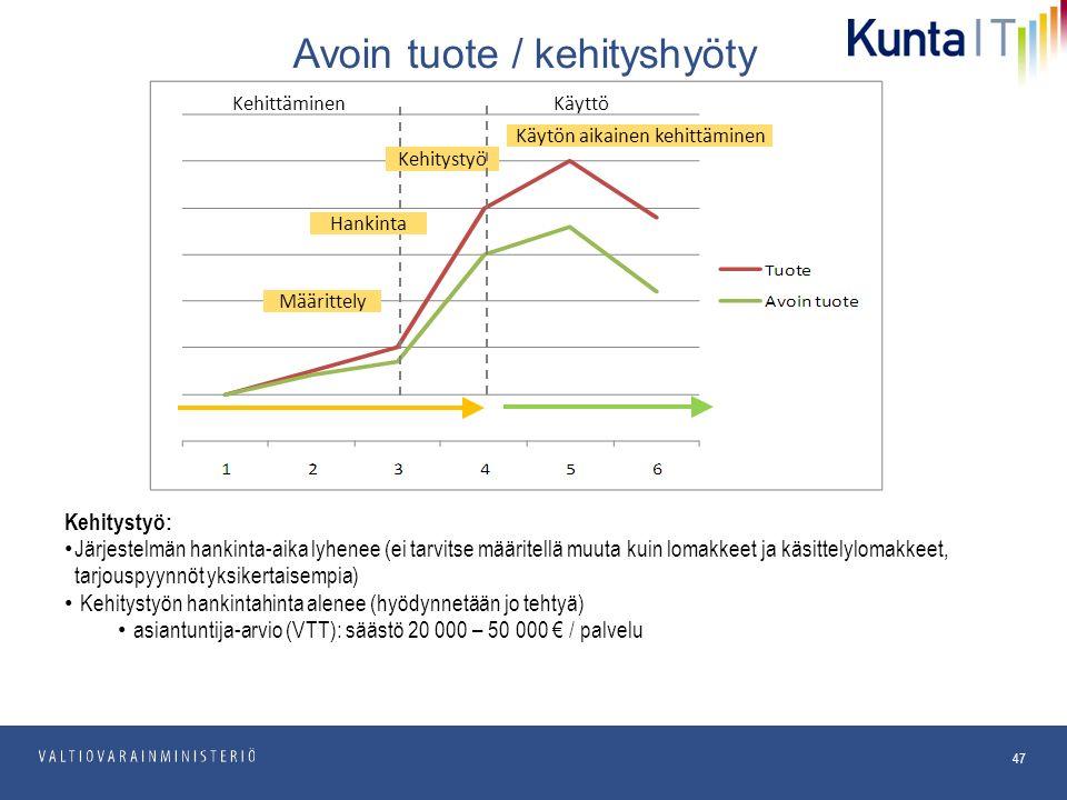pp.kk.vvvv Osasto 47 Kehitystyö: Järjestelmän hankinta-aika lyhenee (ei tarvitse määritellä muuta kuin lomakkeet ja käsittelylomakkeet, tarjouspyynnöt yksikertaisempia) Kehitystyön hankintahinta alenee (hyödynnetään jo tehtyä) asiantuntija-arvio (VTT): säästö 20 000 – 50 000 € / palvelu Avoin tuote / kehityshyöty KehittäminenKäyttö Määrittely Kehitystyö Käytön aikainen kehittäminen Hankinta