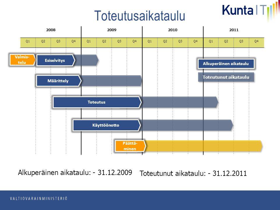 pp.kk.vvvv Osasto Toteutusaikataulu 2008200920102011 Q1Q2Q3Q4Q1Q2Q3Q4Q1Q2Q3Q4Q1Q2Q3Q4 Valmis- telu Päättä- minen Käyttöönotto Toteutus Määrittely Esiselvitys Alkuperäinen aikataulu: - 31.12.2009 Toteutunut aikataulu: - 31.12.2011 Alkuperäinen aikataulu Toteutunut aikataulu