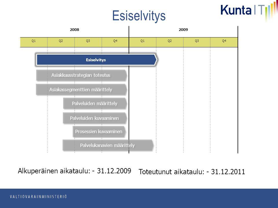 pp.kk.vvvv Osasto Esiselvitys 20082009 Q1Q2Q3Q4Q1Q2Q3Q4 Asiakkuusstrategian toteutus Esiselvitys Alkuperäinen aikataulu: - 31.12.2009 Toteutunut aikataulu: - 31.12.2011 Asiakassegmenttien määrittely Palveluiden määrittely Palveluiden kuvaaminen Prosessien kuvaaminen Palvelukanavien määrittely
