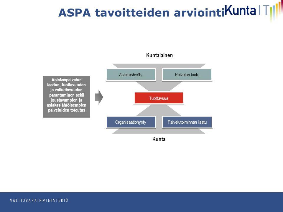 pp.kk.vvvv Osasto ASPA tavoitteiden arviointi Asiakashyöty Palvelun laatu Kuntalainen Kunta Tuottavuus Organisaatiohyöty Palvelutoiminnan laatu Asiakaspalvelun laadun, tuottavuuden ja vaikuttavuuden parantuminen sekä joustavampien ja asiakaslähtöisempien palveluiden toteutus