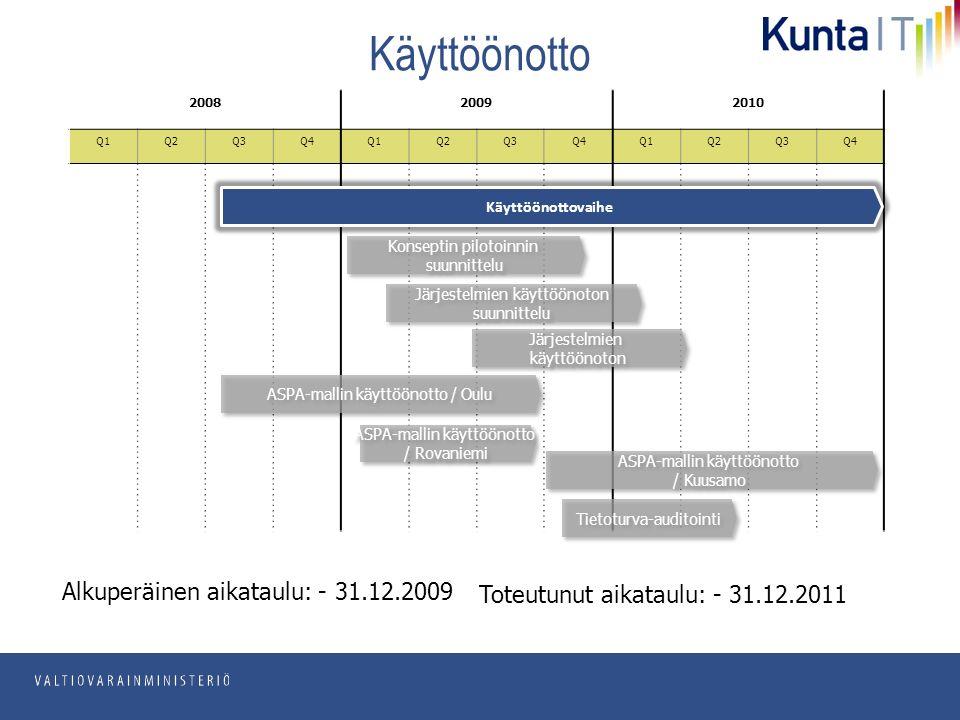pp.kk.vvvv Osasto Käyttöönotto 200820092010 Q1Q2Q3Q4Q1Q2Q3Q4Q1Q2Q3Q4 Alkuperäinen aikataulu: - 31.12.2009 Toteutunut aikataulu: - 31.12.2011 Käyttöönottovaihe Konseptin pilotoinnin suunnittelu Konseptin pilotoinnin suunnittelu Järjestelmien käyttöönoton suunnittelu Järjestelmien käyttöönoton suunnittelu Järjestelmien käyttöönoton Järjestelmien käyttöönoton ASPA-mallin käyttöönotto / Oulu ASPA-mallin käyttöönotto / Rovaniemi ASPA-mallin käyttöönotto / Rovaniemi ASPA-mallin käyttöönotto / Kuusamo ASPA-mallin käyttöönotto / Kuusamo Tietoturva-auditointi