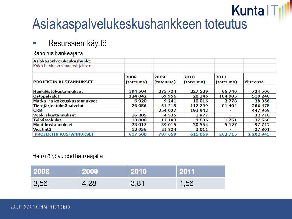pp.kk.vvvv Osasto Asiakaspalvelukeskushankkeen toteutus  Resurssien käyttö Rahoitus hankeajalta Henkilötyövuodet hankeajalta 2008200920102011 3,564,283,811,56